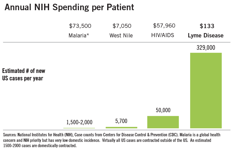 Lyme-Funding-Chart_new_1_2016